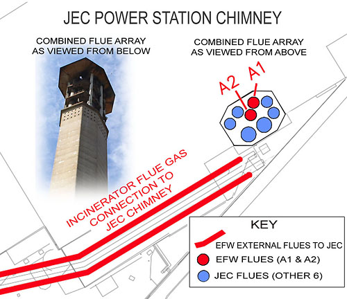 SOS illustration of how the EfW flues link via external horizontal flues and share the Jersey Electricity Company chimney.